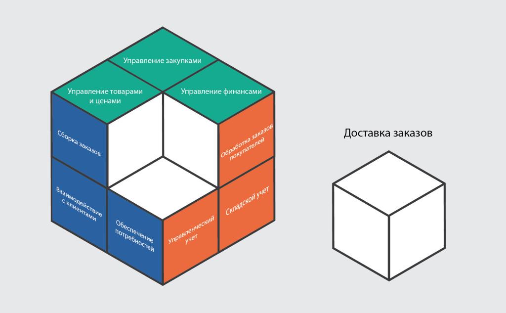 Мегалогист: модуль для управления доставкой заказов в 1С -1
